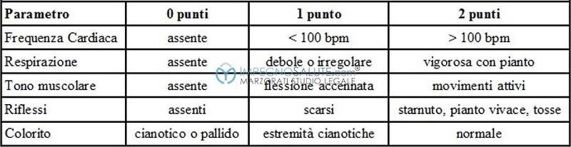 Parametri APGAR indice punteggio